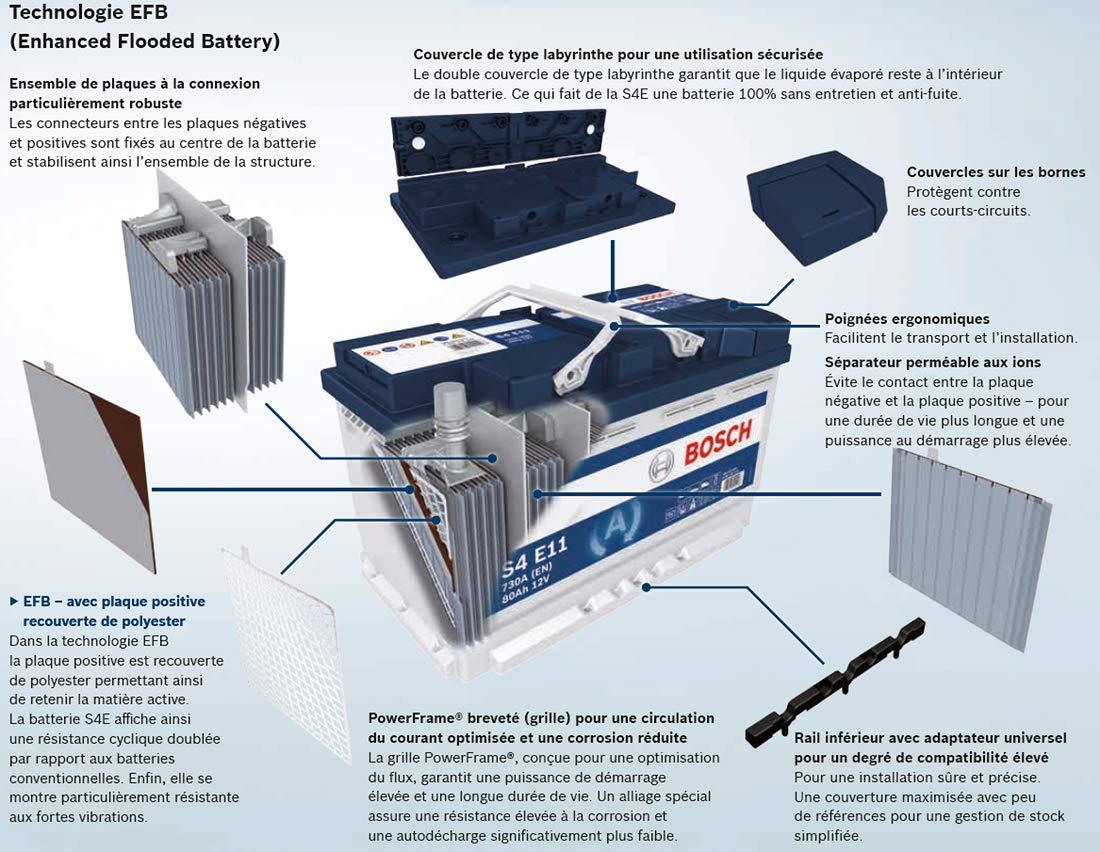 batterie technologie efb