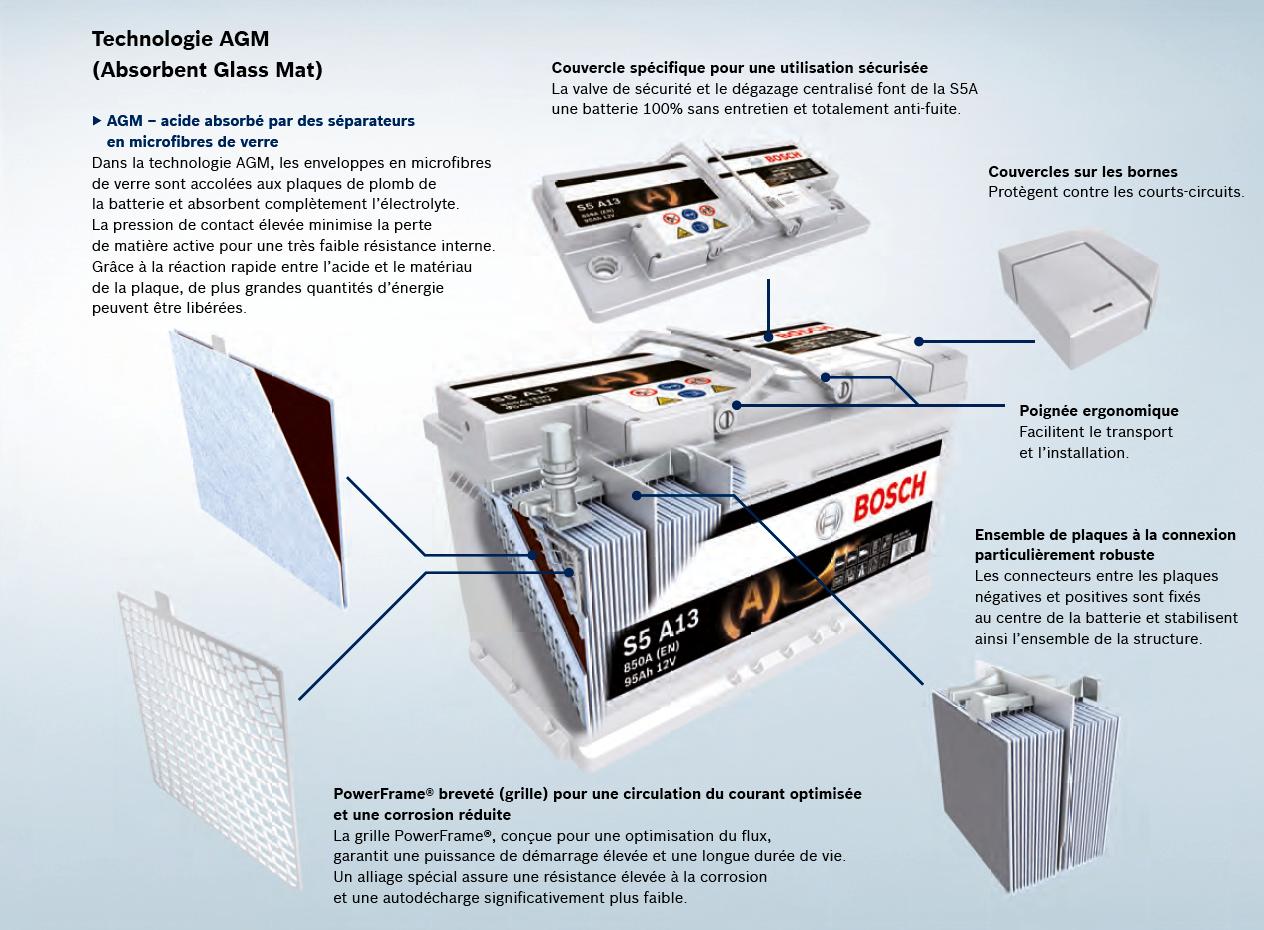 batterie technologie agm